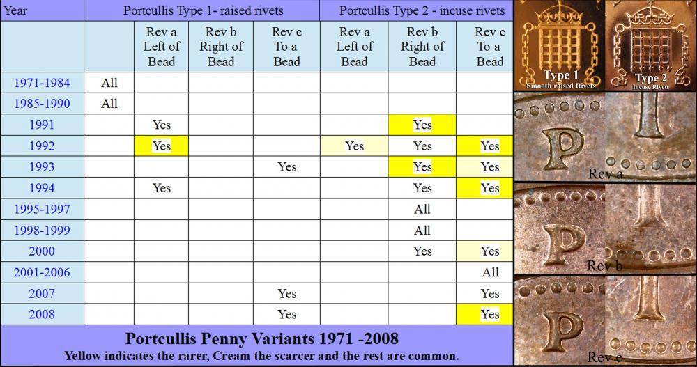 Portcullis Penny Variant Chart 2a.jpg